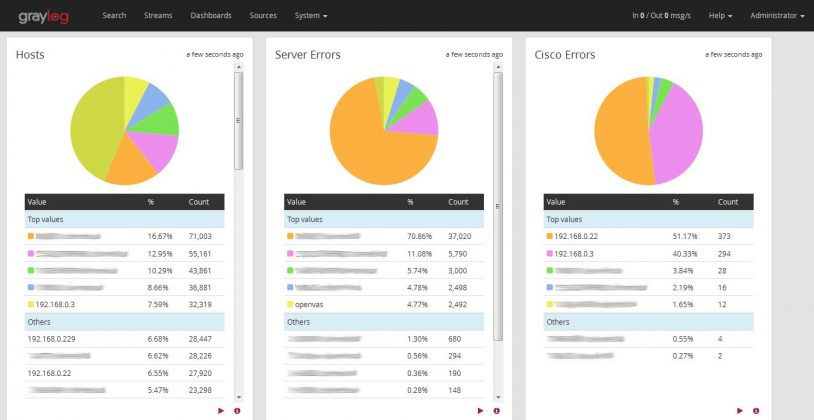 Graylog Dashboard Pie Graphs